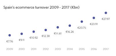 resultados comercio electronico España
